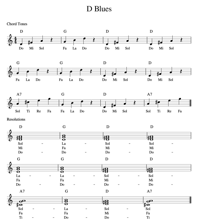 D Blues Resolutions and Chord Tones-v3-1